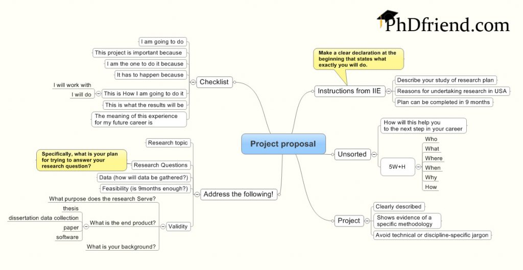 Fulbright Project Proposal Template