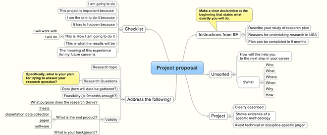 Fulbright Project Proposal Template Guide Alumnis Guide To The